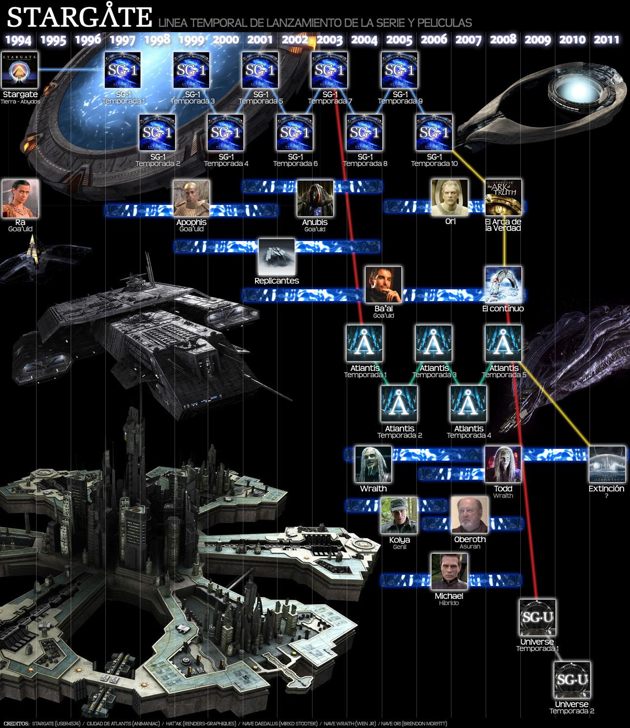 stargate-timeline.jpg
