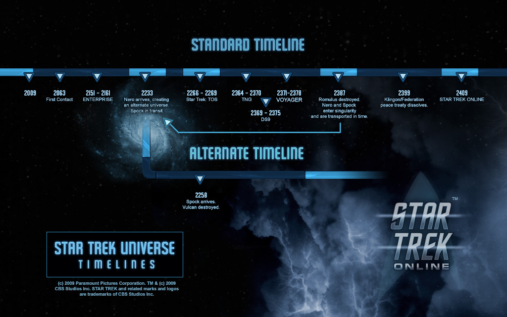 Cronologia Star Trek Timeline